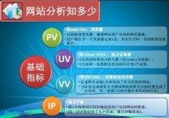 聊聊SEO中的网站PV、UV、IP数值
