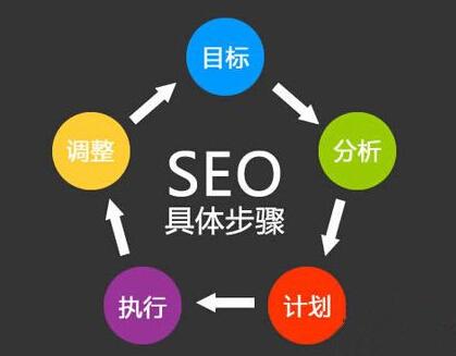 老网站应该怎么优化(SEO)来提高排名?