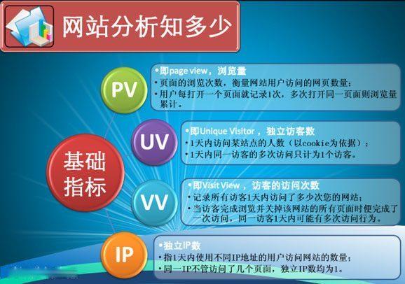 seo中的PV,UV,IP定义